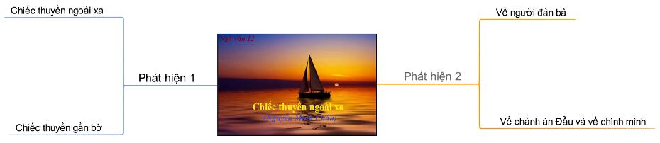 Sơ đồ tư duy chiếc thuyền ngoài xa